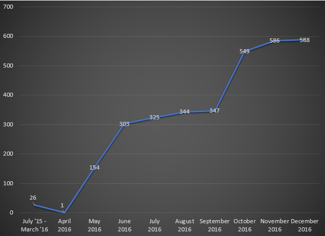 A chart of the total number of downloads from July 2015 to December 2016.