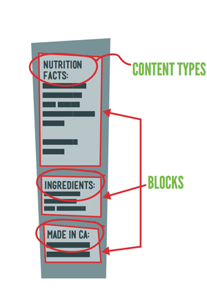 Content Types and Blocks