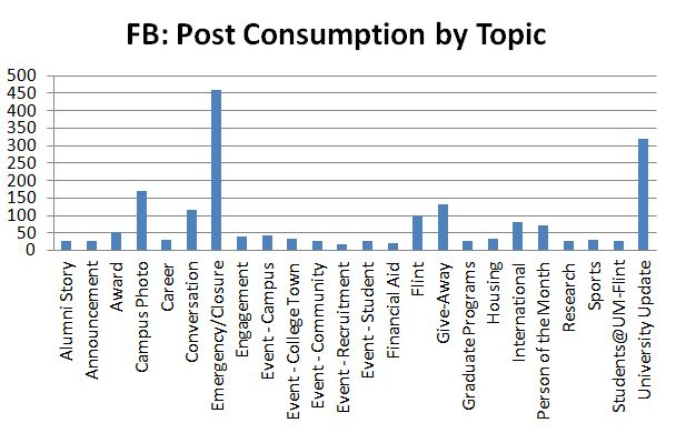 FB Consumption by Topic